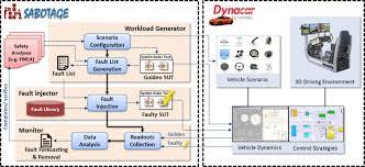 sabotage a simulation based fault injection tool framework