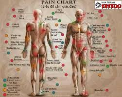 side hip tattoo pain level pain chart