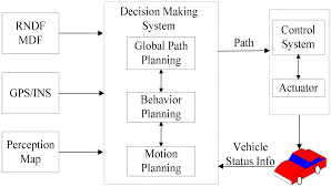 sensors free full text motion planning for autonomous vehicle