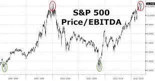 what happens next zero hedge