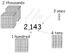 working place value with thousands