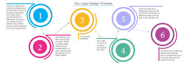 design a logo process logo design