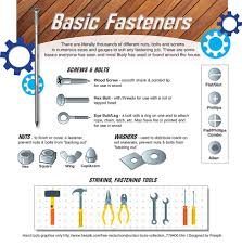 Kitchen Cabinet Fasteners Nuts Bolts Nails Screws Anchors Latches Locks U0026 More
