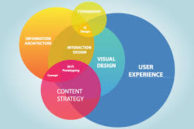 user experience design what is the difference between a ux design and graphic design quora