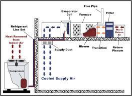 central ac schematic diagram circuit and schematics diagram