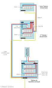 alimentation electrique cuisine panneau électrique de la théorie à la pratique