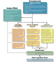modern kitchen brigade organizational chart roles and responsibilities chart template examples