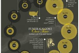funeral cost funeral infographics visual ly