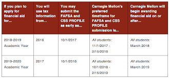 Need Blind Admissions Policy Applying For Financial Aid Carnegie Mellon