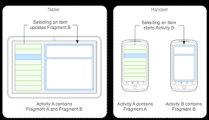 android master sync android keeping list view and view pager in sync stack overflow