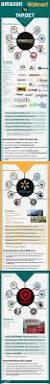 black friday amazon vs walmart 152 best supermarkets 2050 images on pinterest the future food