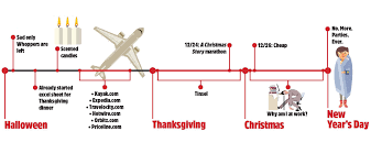 graphic a timeline of our holidays