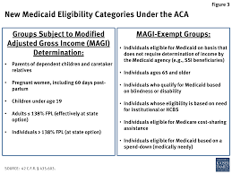 Is Being Blind A Disability The Affordable Care Act U0027s Impact On Medicaid Eligibility