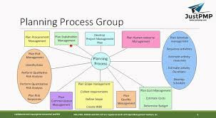 what is project management processes pmp chapter 3 pmbok pmp