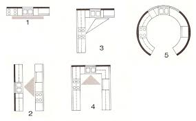 how to design kitchen layout how to design kitchen layout and