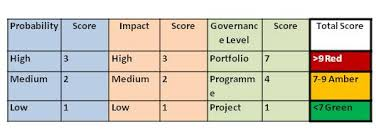 pmo planet blog archive why the 3 3 project risk scoring