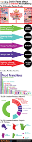 the 25 best franchise business ideas on pinterest business