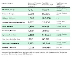 is there a link between refugees and u s crime rates new