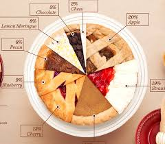 popular thanksgiving pies pie chart things
