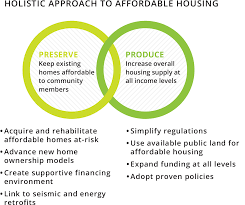 State Environmental Planning Policy Affordable Rental Housing 2009 by Increase Housing Choices U0026 Affordability Abag People Places