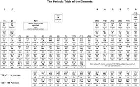 periodic table pdf black and white periodic table a level pdf best of and representative elements