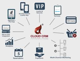 What Is A Channel Marketing Manager Appsuite U0027s Micros Pos Integrated Crm Suite Featuring Ordering