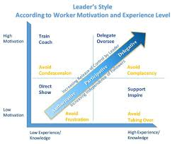 Out Of Comfort Zone Activities What Is The Best Leadership Style It Depends U2013 Andaman Inspirations