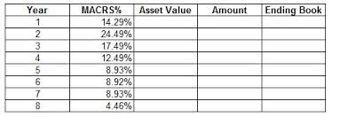 Ads Depreciation Table Depreciate 1 750 000 Asset Using 7 Year Macrs Sch Chegg Com