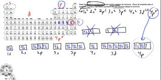 Bromine Periodic Table Electron Configuration Orbital Notation And Quantum Numbers For