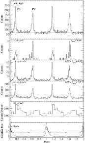 pulsed gamma rays from psr j2021 3651 with the fermi large area
