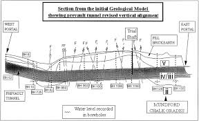 geological modelling the observational method and management of