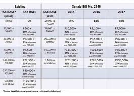 tax rate table 2017 underpaid and overtaxed more fun in the philippines a barrage of