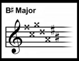 what are key signatures
