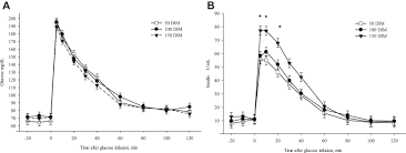 associations of insulin resistance later in lactation on fertility