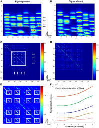 segregation of complex acoustic scenes based on temporal coherence