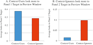 discourse attention during utterance planning affects referential