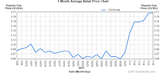 average gas price why gas prices in los angeles just skyrocketed l a weekly