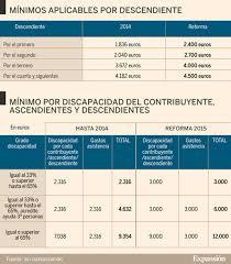 gastos deducibles de venta de vivienda 2015 en el irpf guía 10 puntos clave para hacer bien la declaración de la renta 2015