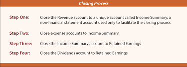 Which Financial Statement Reports Revenues And Expenses by The Accounting Cycle And Closing Process Principlesofaccounting Com