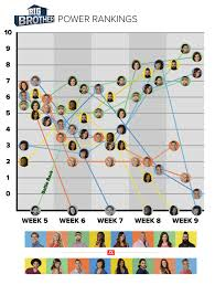 big brother 18 power rankings who won week 9 today u0027s news our