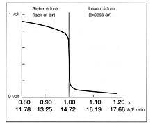 air u2013fuel ratio meter wikipedia