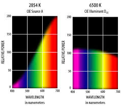 What Color Of Visible Light Has The Longest Wavelength Light And Color Basic Color Theory For The Desktop Technical
