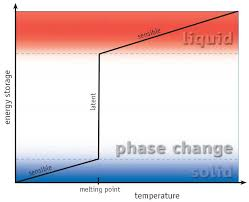 energy storage phase change materials for thermal energy storage