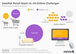 Online Furniture Retailers - chart america u0027s largest online retailers statista