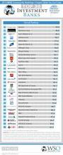 2014 wso rankings for investment banks overall investm