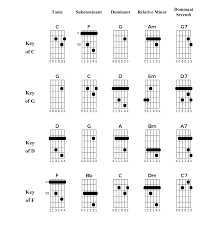 lights down low guitar chords the electric chord voicing real world worship