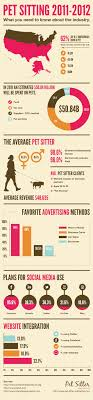 The Social Clinic Trend Part - 38 best social media the pet industry images on pinterest social