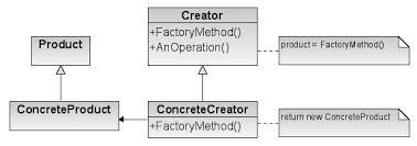 factory design pattern фабричний метод шаблон проектування вікіпедія