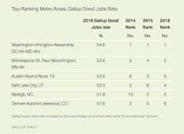 Happiest States 2016 Looking For A Job Denver Is Considered Top 10 City For Good Jobs