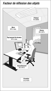 lumiere bureau éclairage ergonomique évaluation et solutions réponses sst